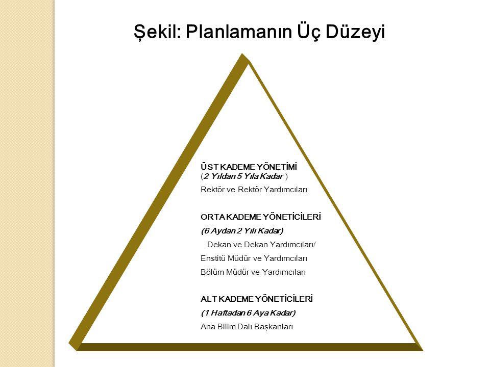 Şekil: Planlamanın Üç Düzeyi