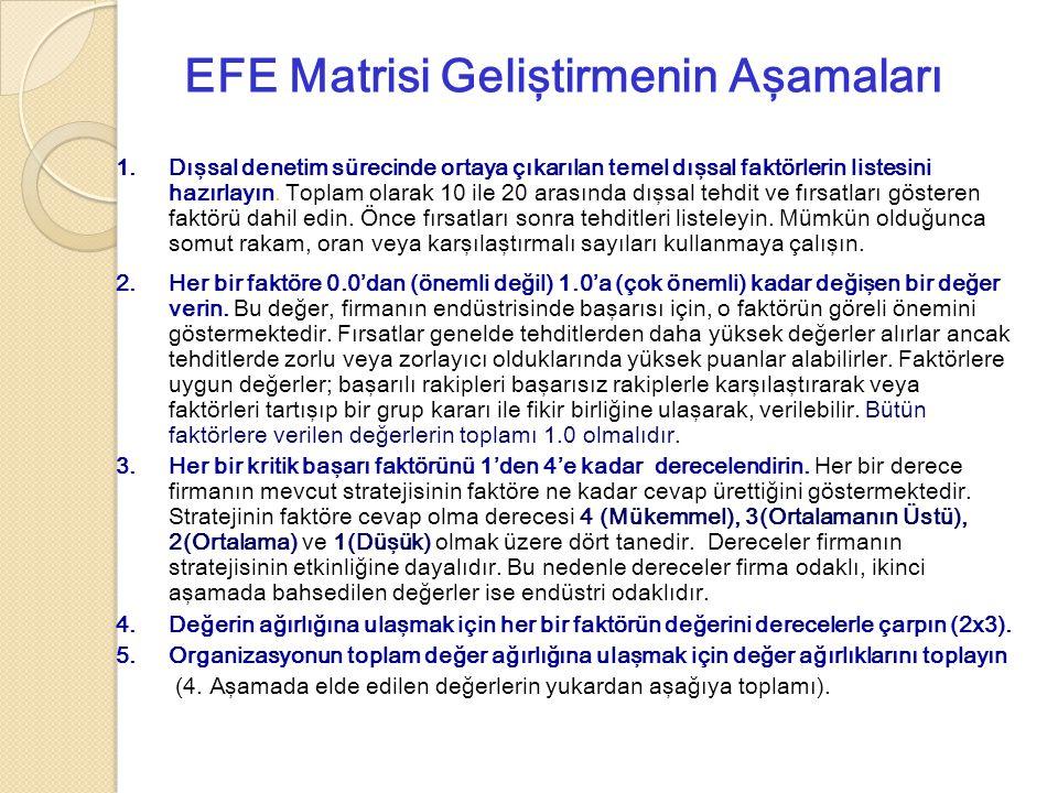 EFE Matrisi Geliştirmenin Aşamaları