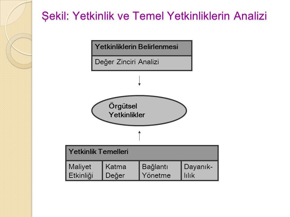 Şekil: Yetkinlik ve Temel Yetkinliklerin Analizi
