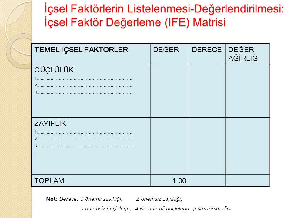 İçsel Faktörlerin Listelenmesi-Değerlendirilmesi: İçsel Faktör Değerleme (IFE) Matrisi