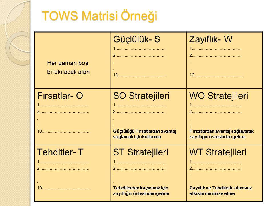 TOWS Matrisi Örneği Güçlülük- S Zayıflık- W Fırsatlar- O