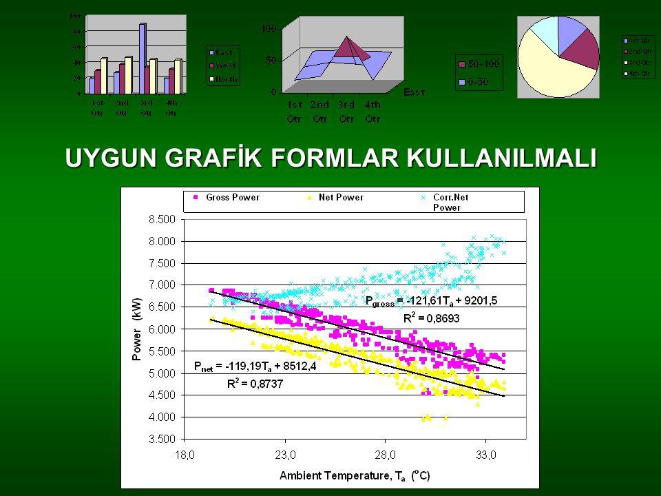 UYGUN GRAFİK FORMLAR KULLANILMALI
