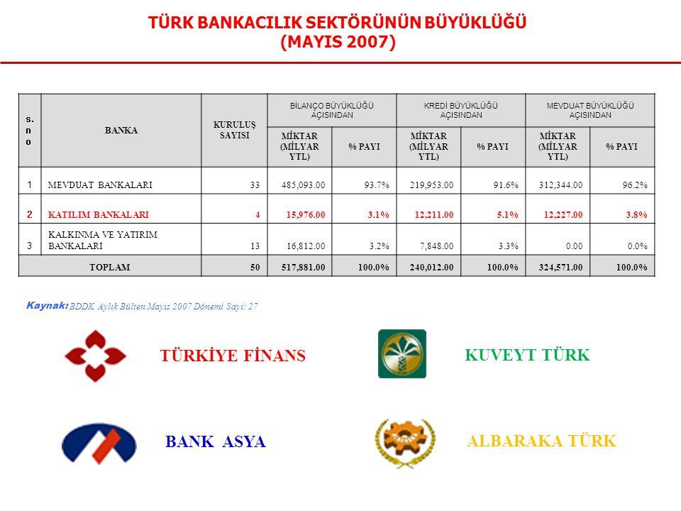 TÜRK BANKACILIK SEKTÖRÜNÜN BÜYÜKLÜĞÜ (MAYIS 2007)