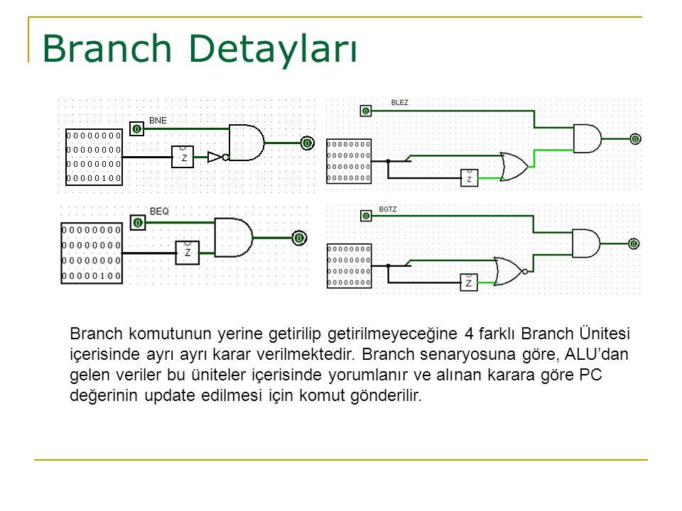 Branch Detayları