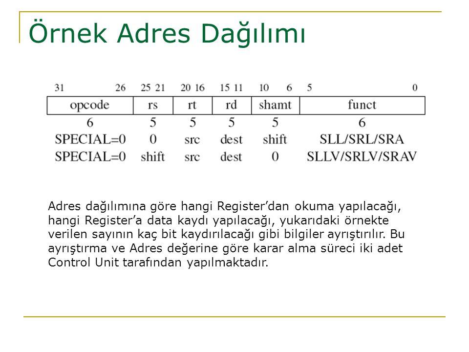 Örnek Adres Dağılımı Adres dağılımına göre hangi Register'dan okuma yapılacağı,