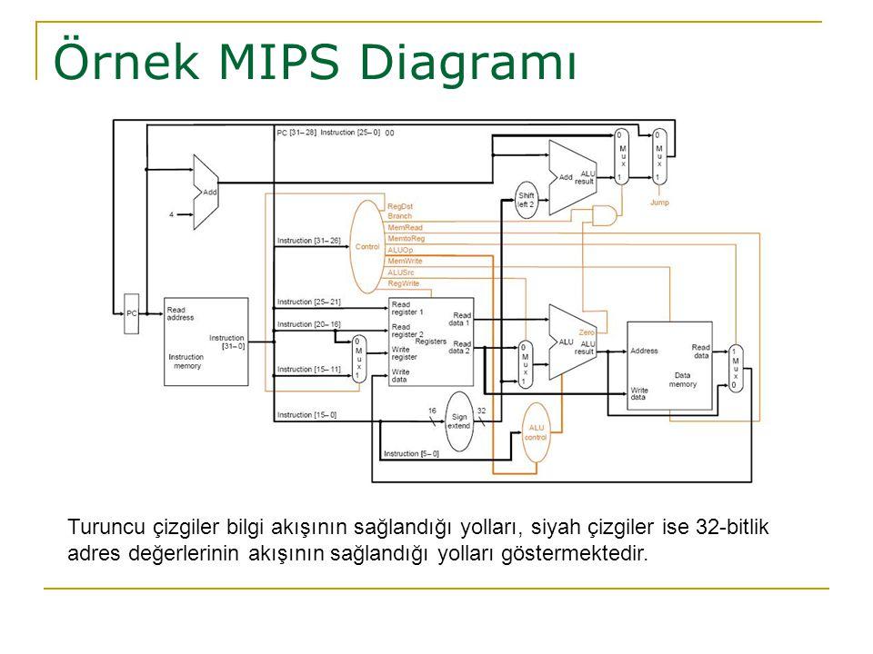 Örnek MIPS Diagramı