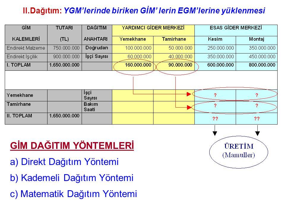 II.Dağıtım: YGM'lerinde biriken GİM' lerin EGM'lerine yüklenmesi
