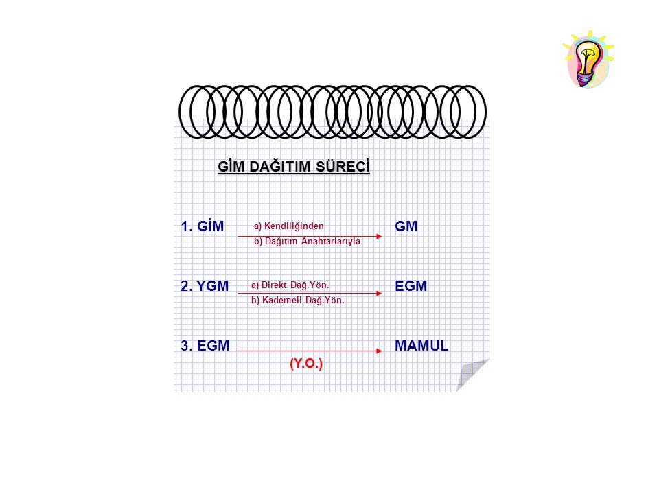 GİM DAĞITIM SÜRECİ 1. GİM GM 2. YGM EGM 3. EGM MAMUL (Y.O.)