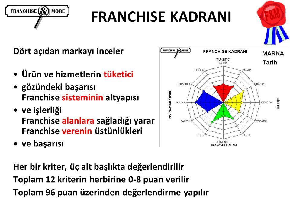 FRANCHISE KADRANI Dört açıdan markayı inceler