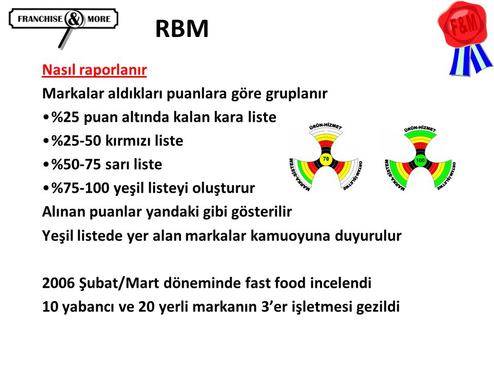 RBM Nasıl raporlanır Markalar aldıkları puanlara göre gruplanır