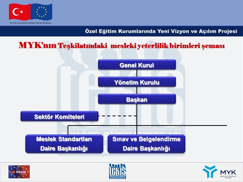 MYK'nın Teşkilatındaki mesleki yeterlilik birimleri şeması
