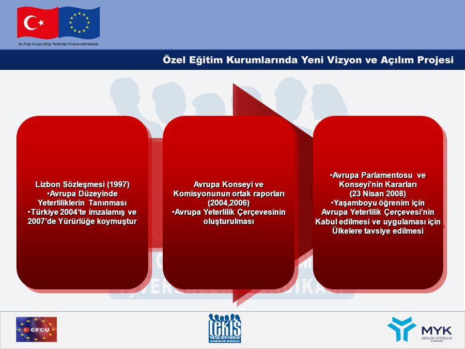 Yeterliliklerin Tanınması Türkiye 2004'te imzalamış ve