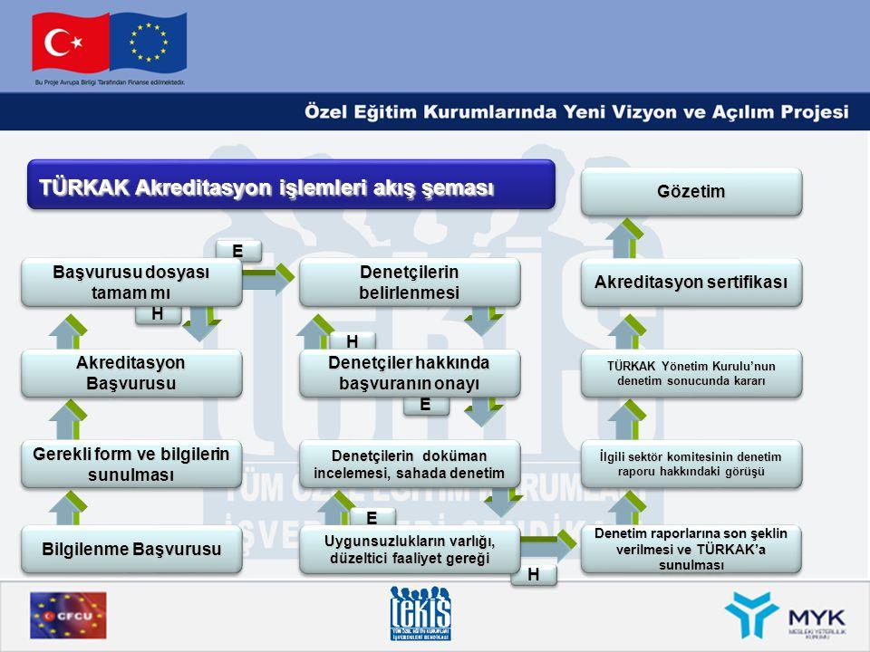 TÜRKAK Akreditasyon işlemleri akış şeması