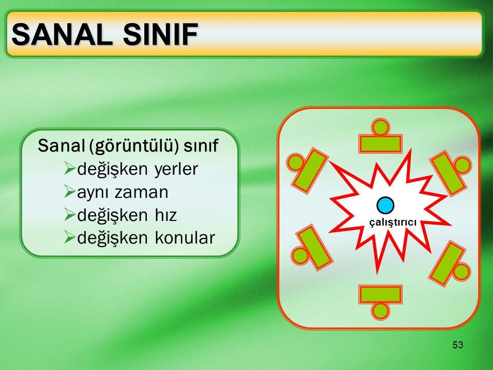 SANAL SINIF Sanal (görüntülü) sınıf değişken yerler aynı zaman