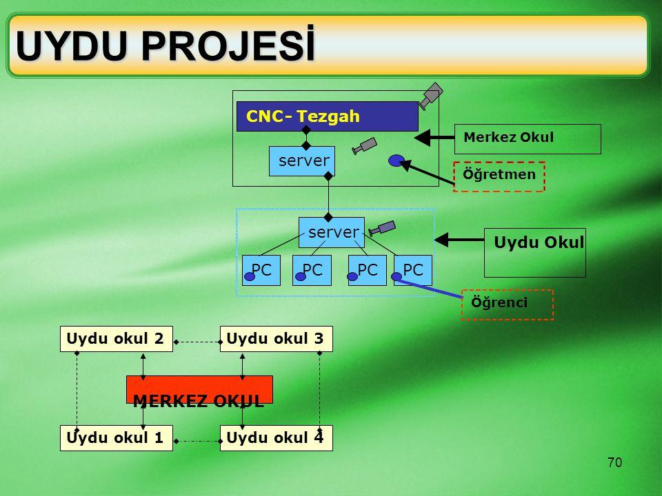 UYDU PROJESİ MERKEZ OKUL CNC - server PC Tezgah Uydu Okul Uydu okul 1