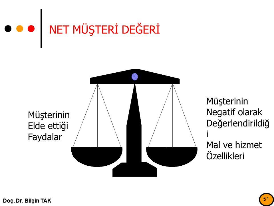 NET MÜŞTERİ DEĞERİ Müşterinin Negatif olarak Değerlendirildiği