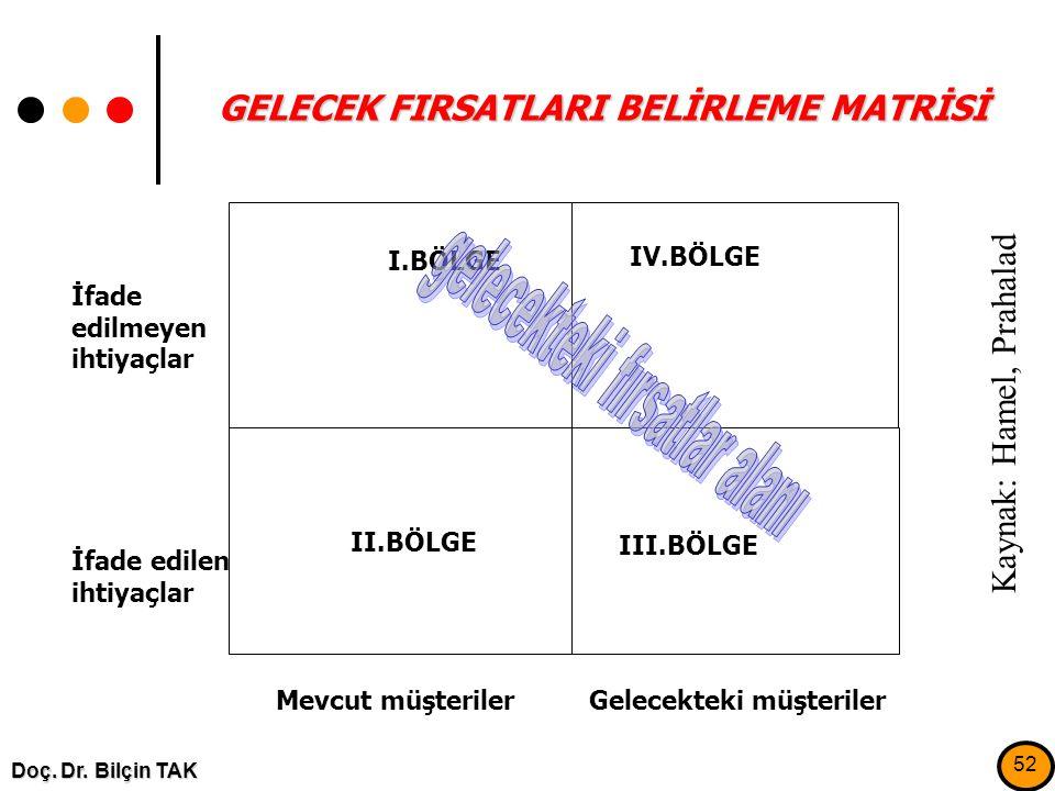 GELECEK FIRSATLARI BELİRLEME MATRİSİ