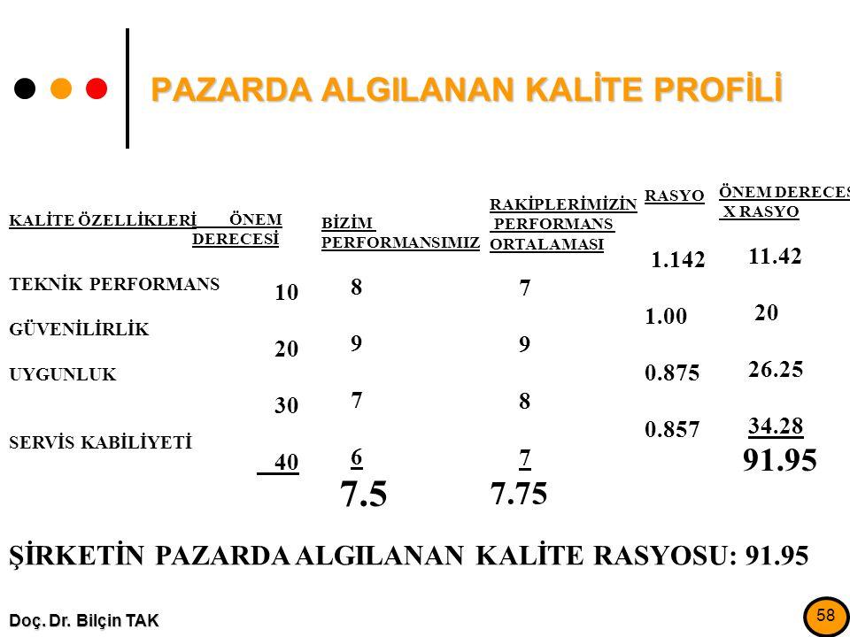 PAZARDA ALGILANAN KALİTE PROFİLİ