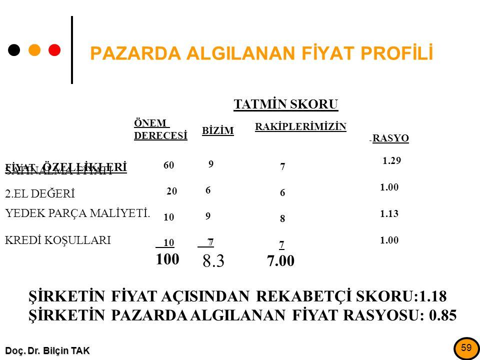 PAZARDA ALGILANAN FİYAT PROFİLİ