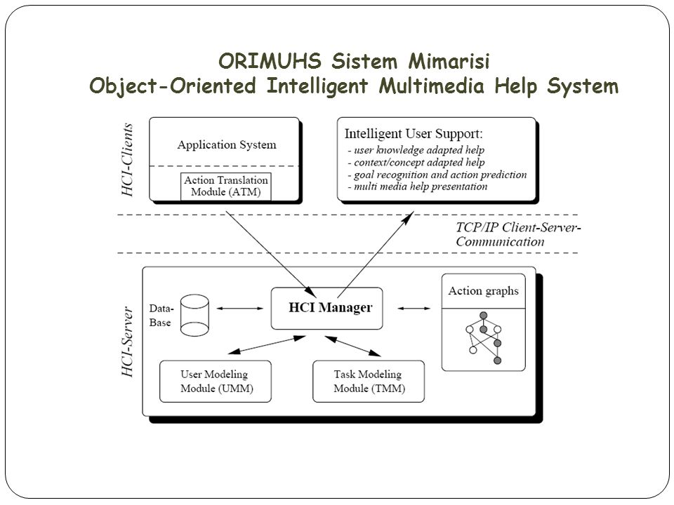 ORIMUHS Sistem Mimarisi Object-Oriented Intelligent Multimedia Help System