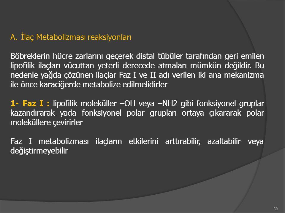 İlaç Metabolizması reaksiyonları