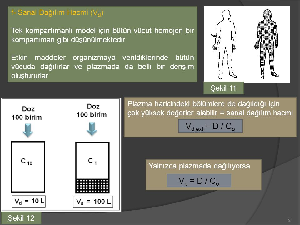 Vd ext = D / Co Vp = D / Co f- Sanal Dağılım Hacmi (Vd)