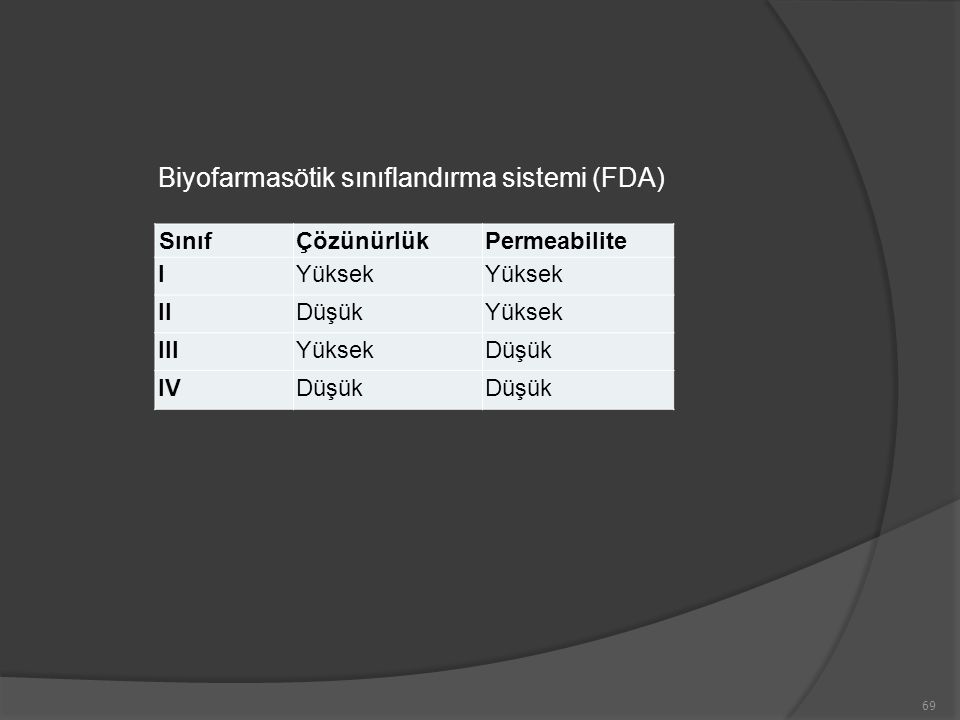 Biyofarmasötik sınıflandırma sistemi (FDA)
