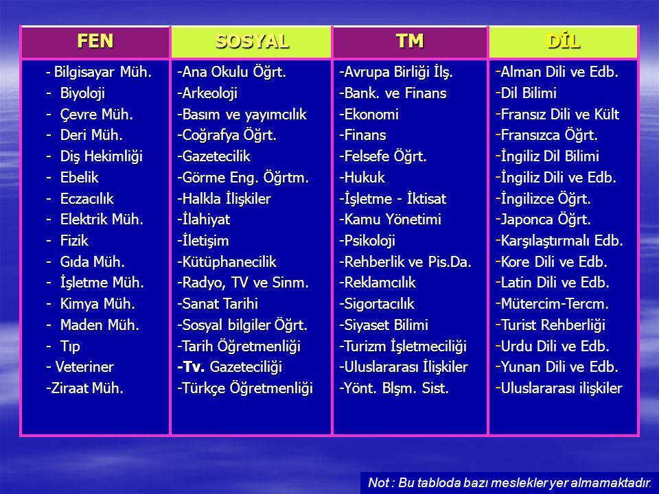 DİL TM SOSYAL FEN Alman Dili ve Edb. Dil Bilimi Fransız Dili ve Kült