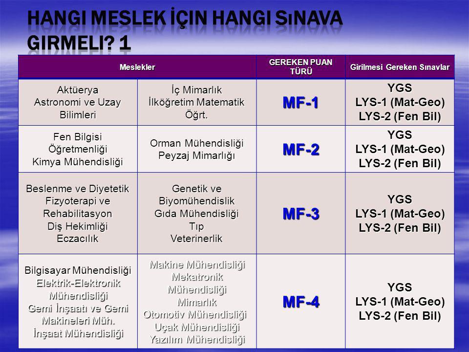 Girilmesi Gereken Sınavlar YGS LYS-1 (Mat-Geo) LYS-2 (Fen Bil)