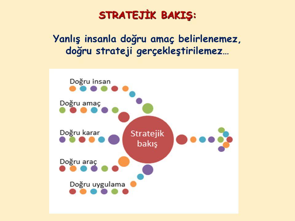 STRATEJİK BAKIŞ: Yanlış insanla doğru amaç belirlenemez, doğru strateji gerçekleştirilemez…