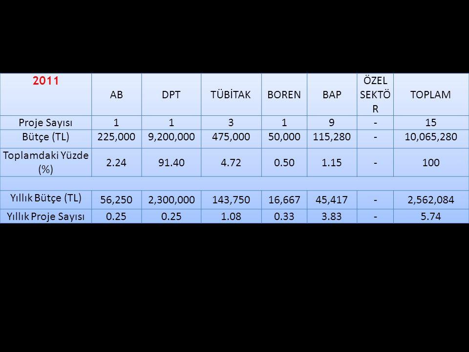 2011 AB. DPT. TÜBİTAK. BOREN. BAP. ÖZEL SEKTÖR. TOPLAM. Proje Sayısı. 1. 3. 9. - 15. Bütçe (TL)
