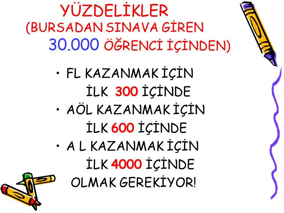 YÜZDELİKLER (BURSADAN SINAVA GİREN 30.000 ÖĞRENCİ İÇİNDEN)