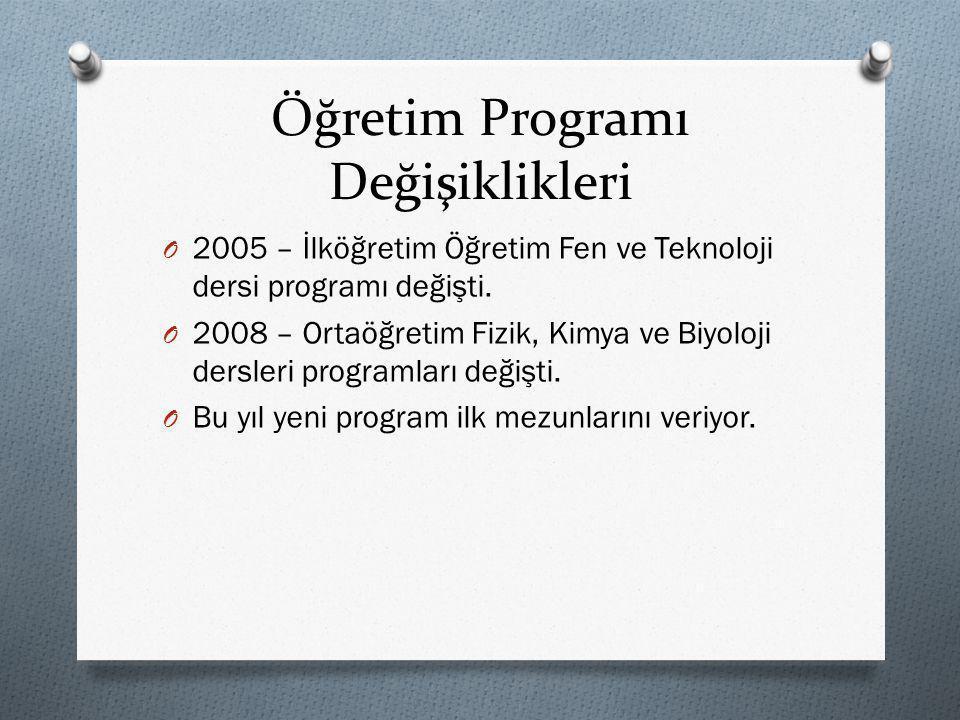 Öğretim Programı Değişiklikleri