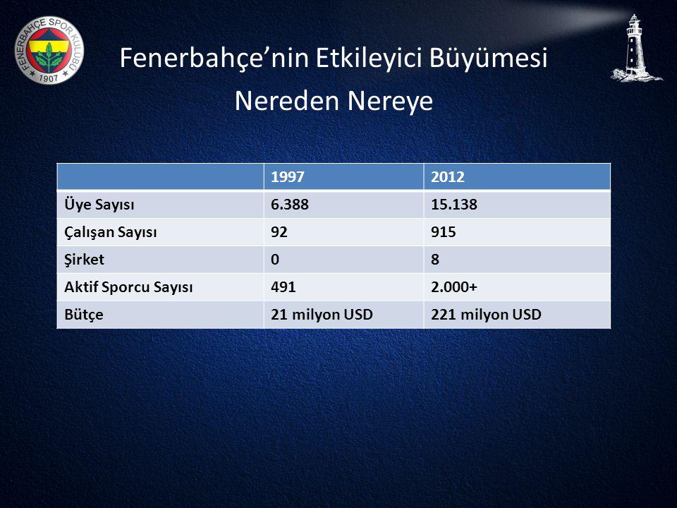 Fenerbahçe'nin Etkileyici Büyümesi