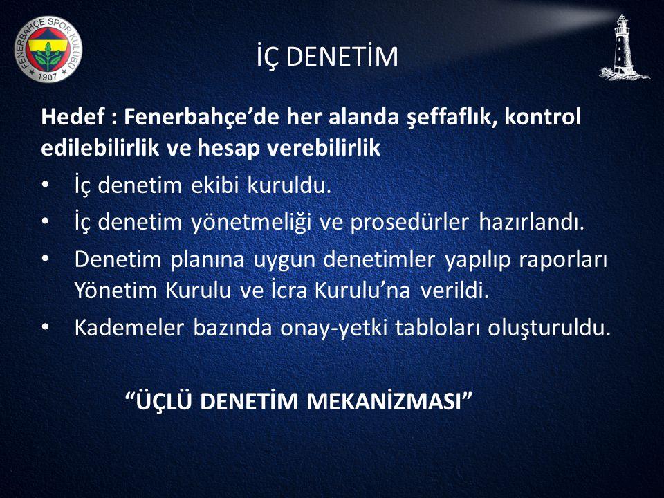 İÇ DENETİM Hedef : Fenerbahçe'de her alanda şeffaflık, kontrol edilebilirlik ve hesap verebilirlik.
