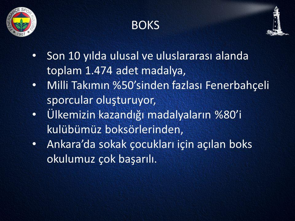 BOKS Son 10 yılda ulusal ve uluslararası alanda toplam 1.474 adet madalya, Milli Takımın %50'sinden fazlası Fenerbahçeli sporcular oluşturuyor,