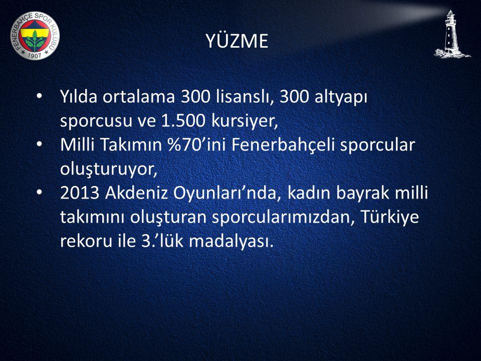 YÜZME Yılda ortalama 300 lisanslı, 300 altyapı sporcusu ve 1.500 kursiyer, Milli Takımın %70'ini Fenerbahçeli sporcular oluşturuyor,