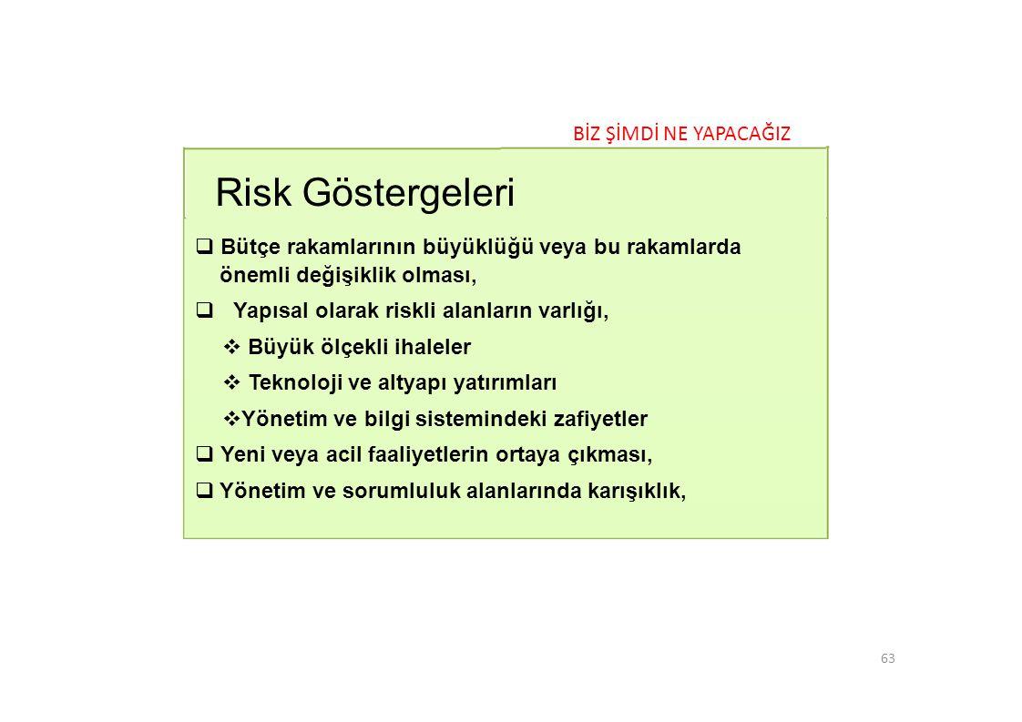 Risk Göstergeleri BİZ ŞİMDİ NE YAPACAĞIZ