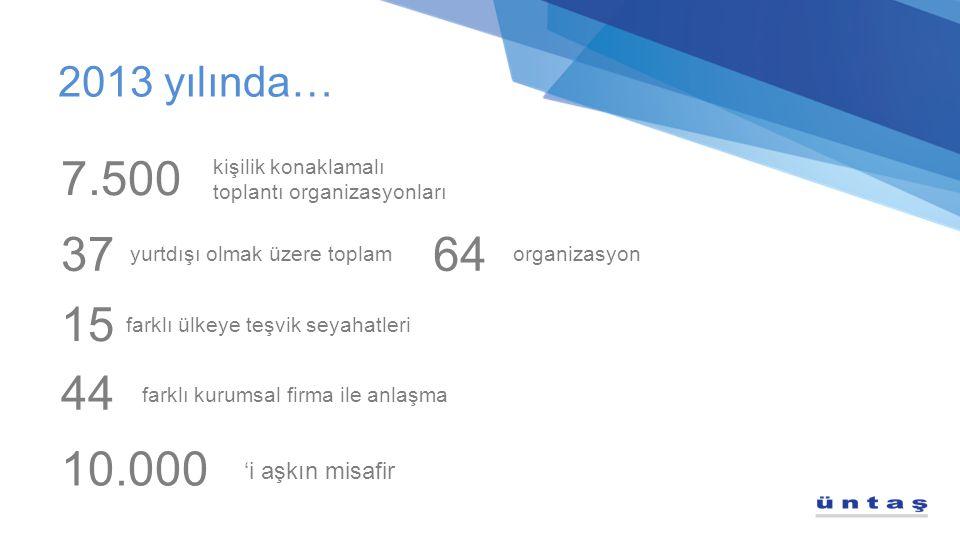 7.500 37 64 15 44 10.000 2013 yılında… 'i aşkın misafir