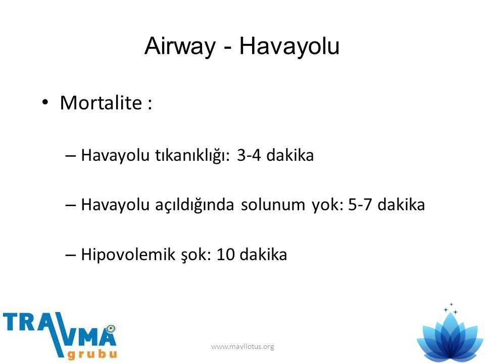 Airway - Havayolu Mortalite : Havayolu tıkanıklığı: 3-4 dakika