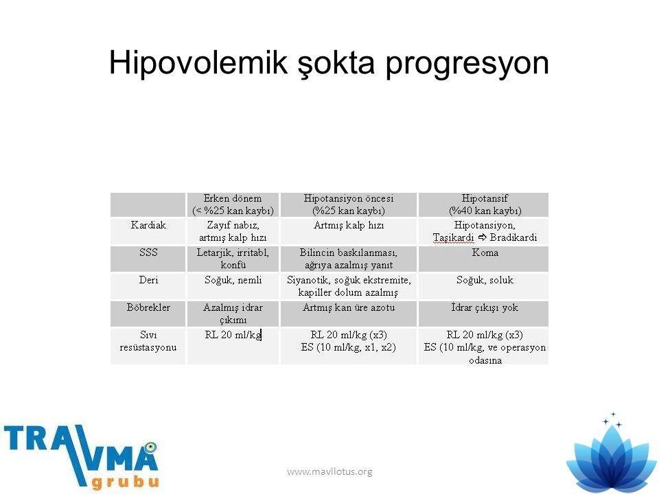 Hipovolemik şokta progresyon