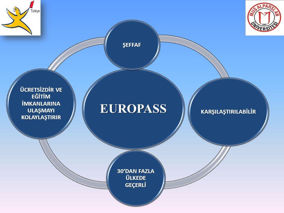 EUROPASS ÜCRETSİZDİR VE EĞİTİM İMKANLARINA ULAŞMAYI KOLAYLAŞTIRIR