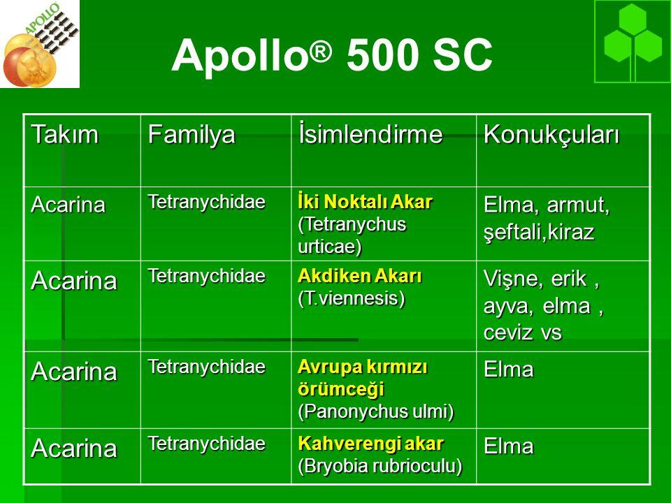 Apollo® 500 SC Takım Familya İsimlendirme Konukçuları Acarina