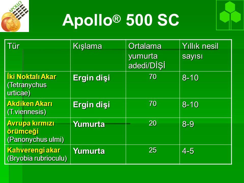 Apollo® 500 SC Tür Kışlama Ortalama yumurta adedi/DİŞİ