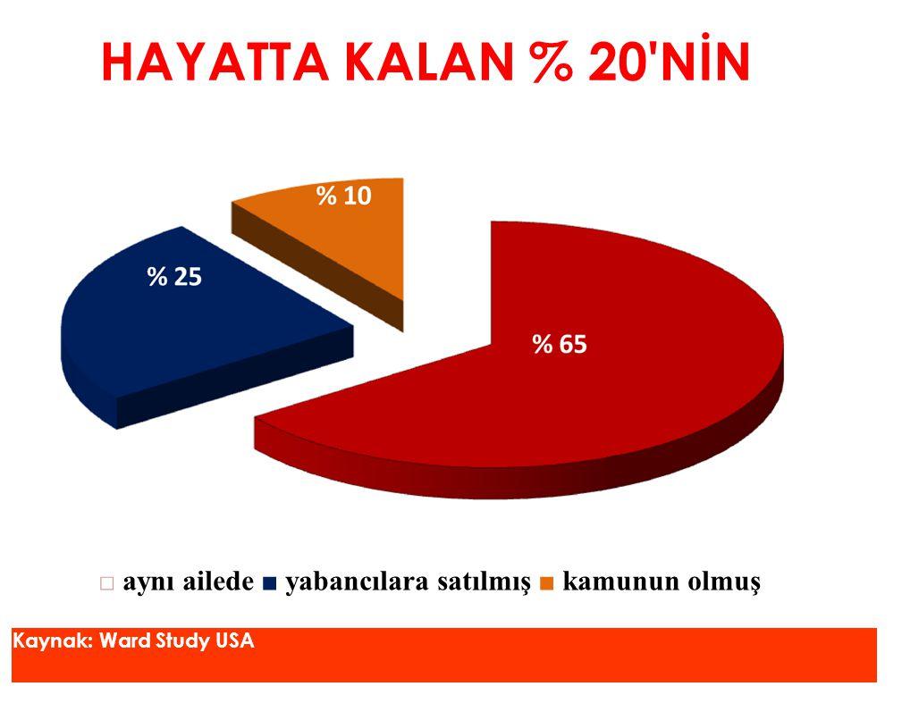 HAYATTA KALAN % 20 NİN □ aynı ailede ■ yabancılara satılmış ■ kamunun olmuş Kaynak: Ward Study USA