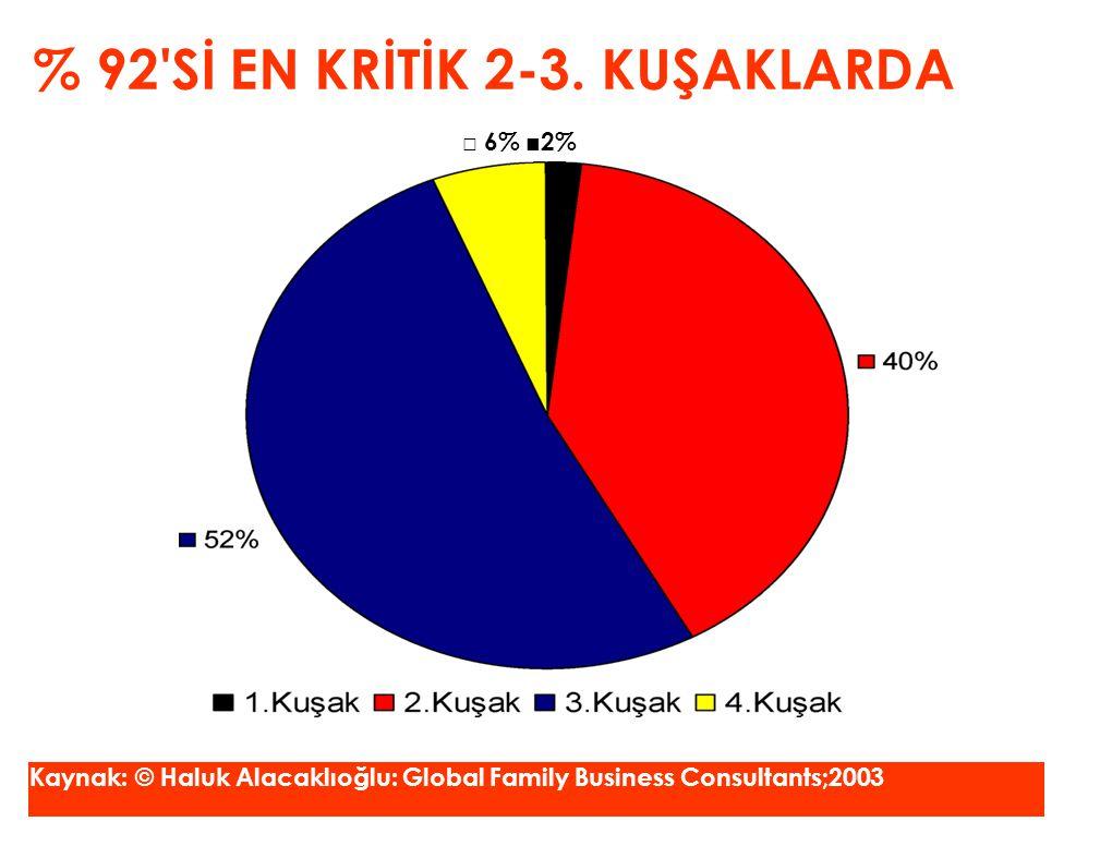 % 92 Sİ EN KRİTİK 2-3. KUŞAKLARDA