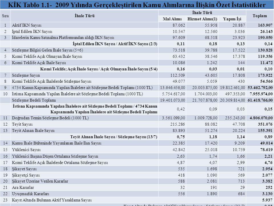 KİK Tablo 1.1- 2009 Yılında Gerçekleştirilen Kamu Alımlarına İlişkin Özet İstatistikler