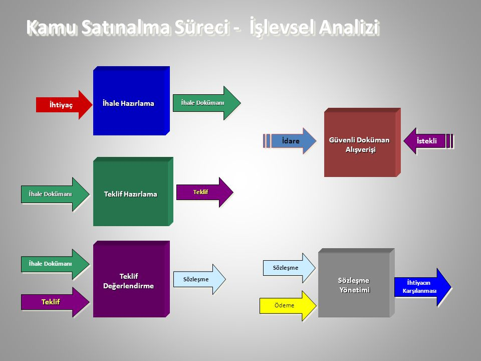 Kamu Satınalma Süreci - İşlevsel Analizi