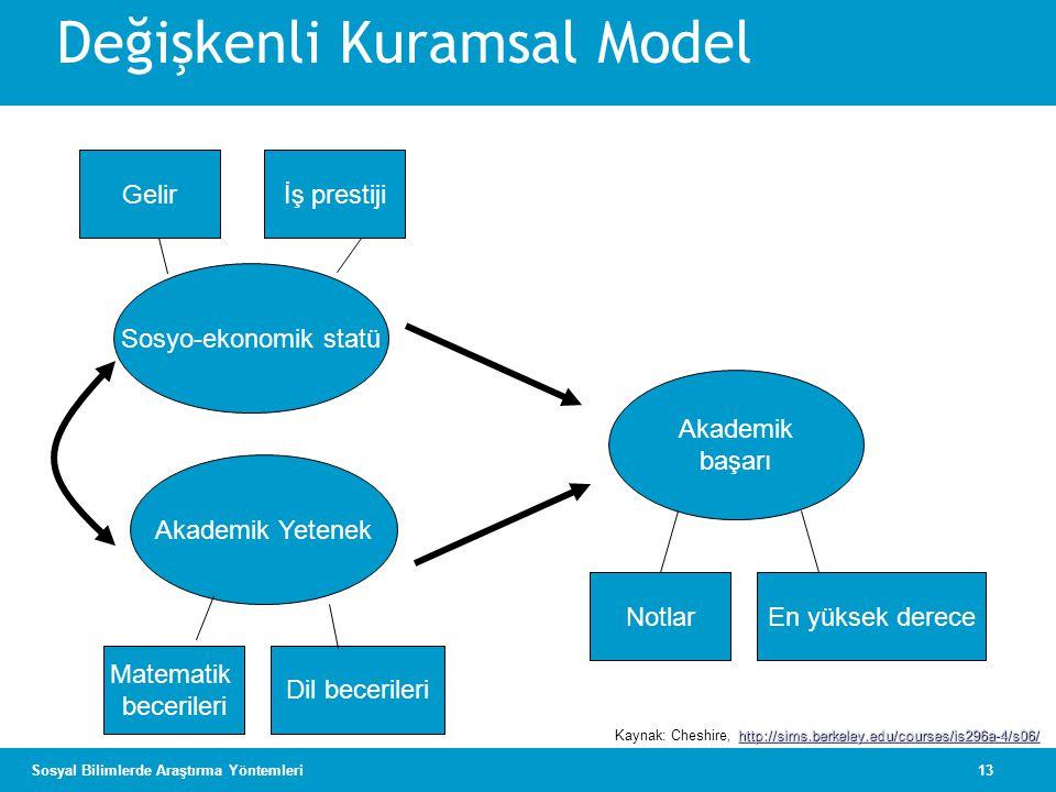 Değişkenli Kuramsal Model