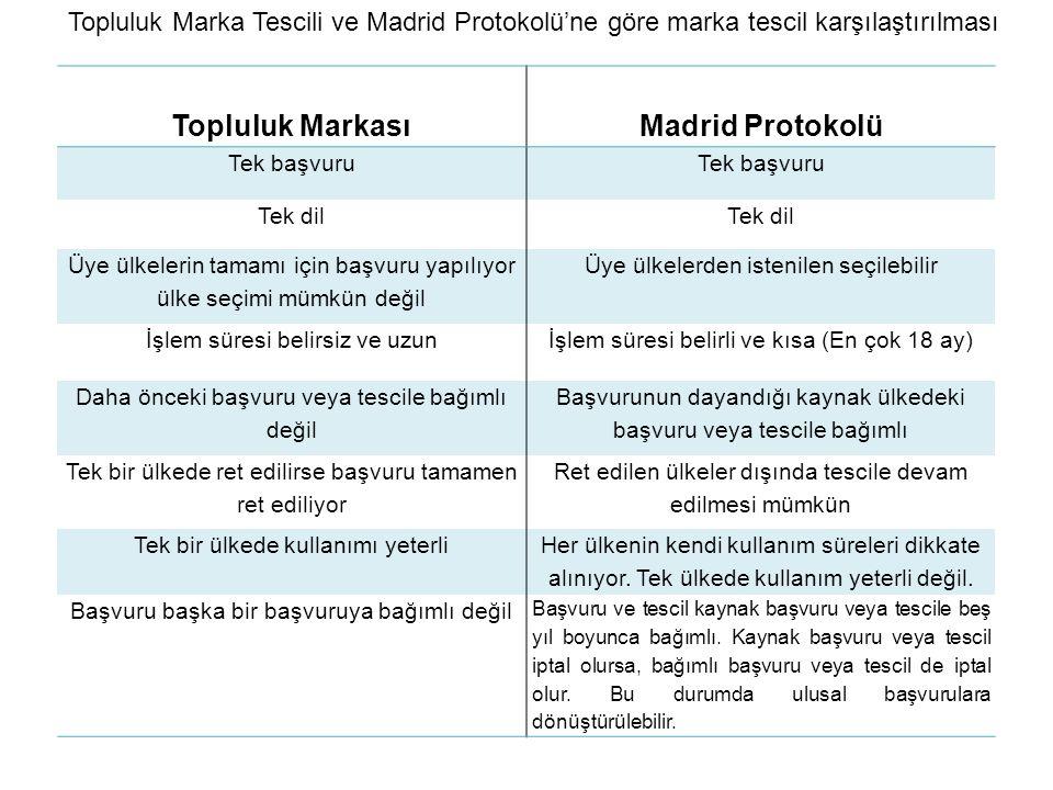 Topluluk Markası Madrid Protokolü